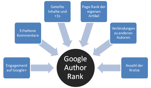 Der Google AuthorRank