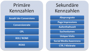 Online Marketing Kennzahlen Blog