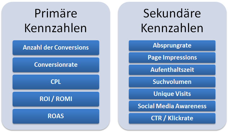 Online Marketing Kennzahlen