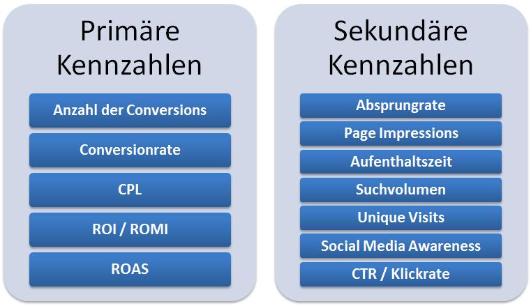 Online Marketing Kennzahlen