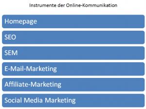 Instrumente der Online Kommunikation
