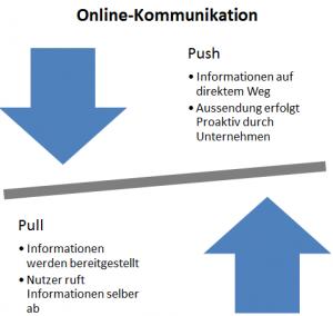 Online-Kommunikation Push & Pull