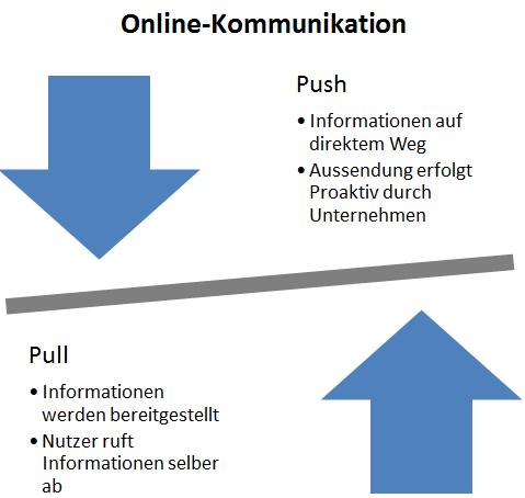 online kommunikation push pull - Kommunikationsmodelle Beispiele