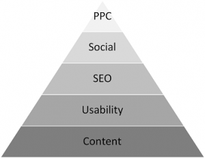 Web Strategy Pyramid - Content als Grundlage