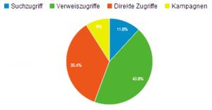 Webanalyse Besucherquellen