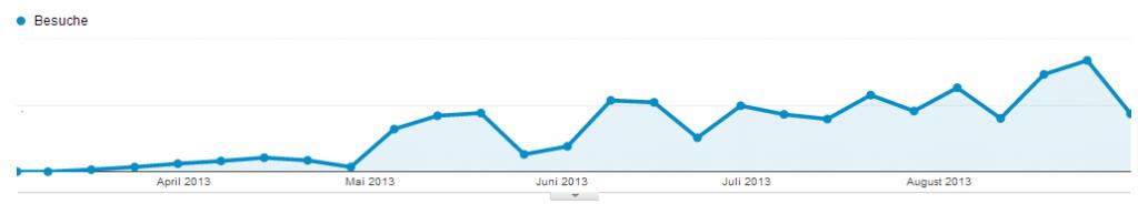 Webanalyse Blogstatistik