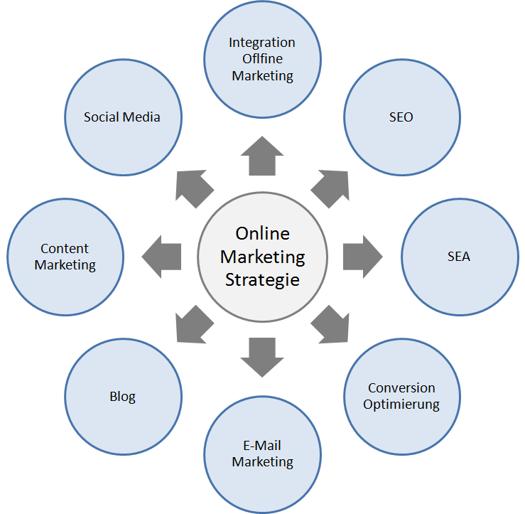 Online Marketing Images Online Marketing Strategie