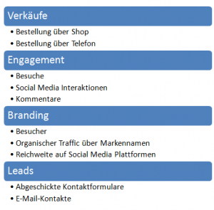 Online Marketing Ziele