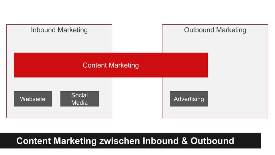 Inbound, Outbound & Content Marketing dazwischen
