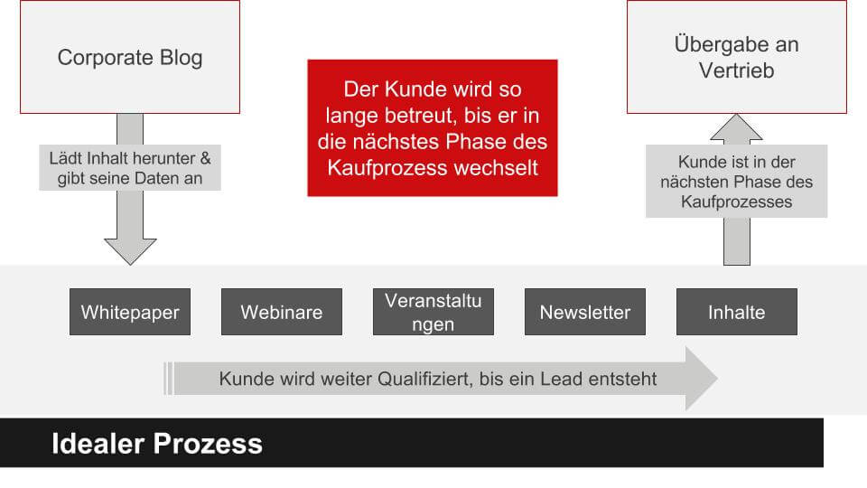 Content Marketing Lead Prozess