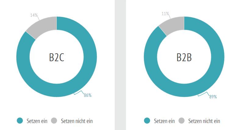 Wie viele Unternehmen betreiben Content Marketing?