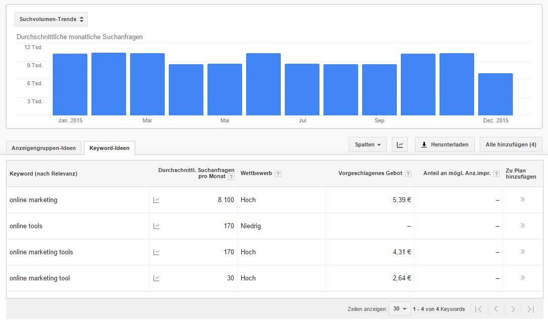 Online Marketing Tool Google KEyword-Planer