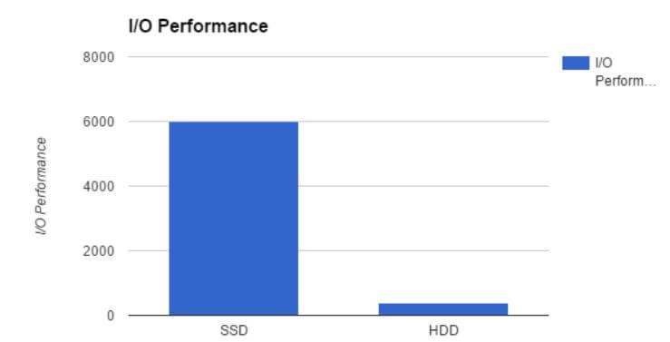 SSD vs HDD I/O Performance im Vergleich (mehr ist besser)