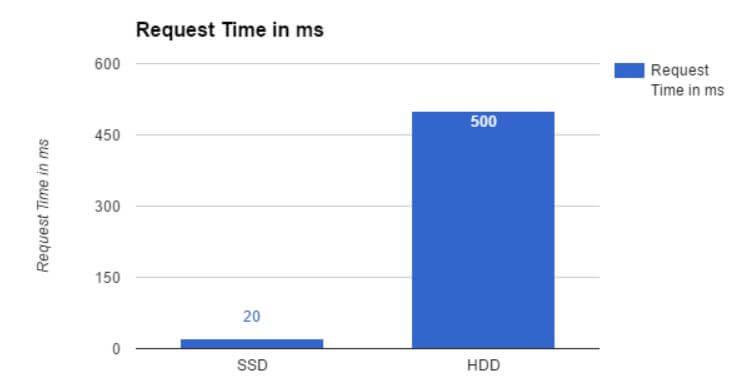 SSD und HDD Requestzeiten im Vergleich (weniger ist besser)