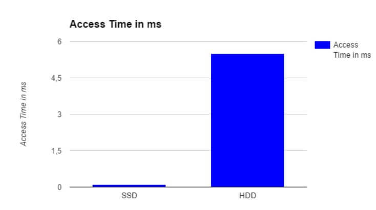 SSD und HDD Zugriffszeiten im Vergleich (weniger ist besser)
