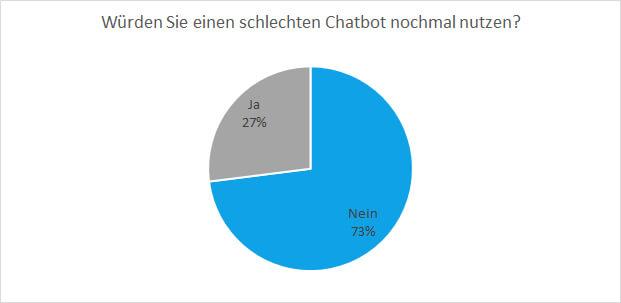 Funktioniert der Chatbot nicht wie gewünscht kommen Kunden nicht wieder