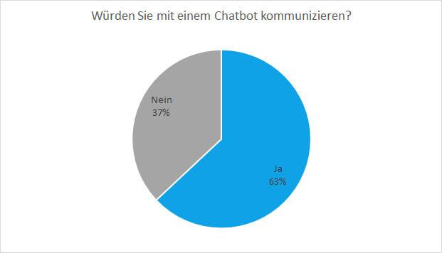 Menschen sind bereit mit Chatbots zu kommunizieren