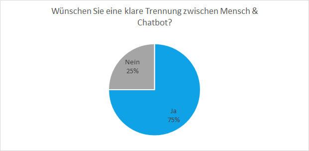 Nutzer erwarten eine Trennung zwischen Mensch und Chatbot