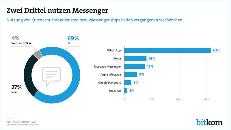 Verteilung von Messenger-Apps