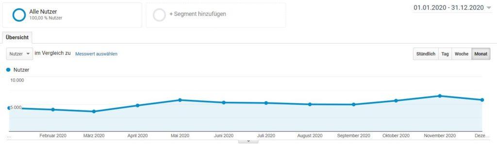 Besucherzahlen aus 2020 - ein Blog ist auch heute noch relevant